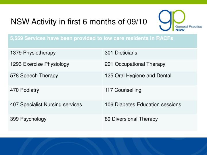 NSW Activity in first 6 months of 09/10
