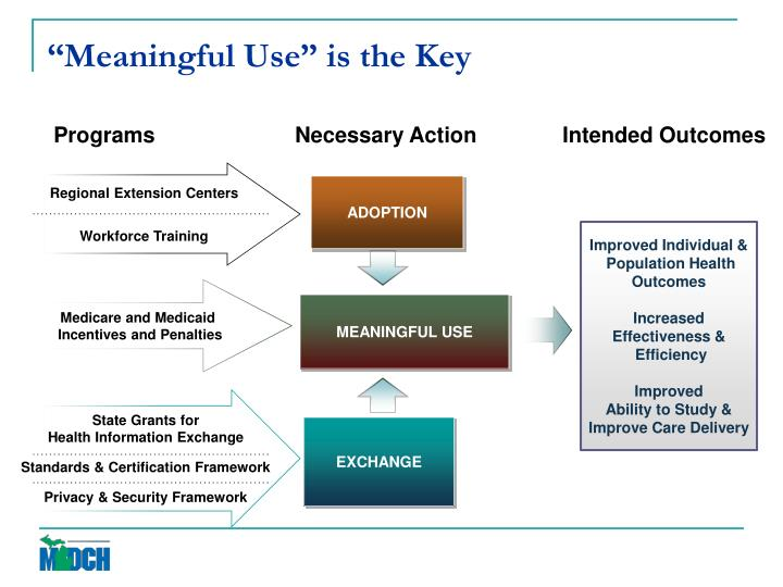 """""""Meaningful Use"""" is the Key"""