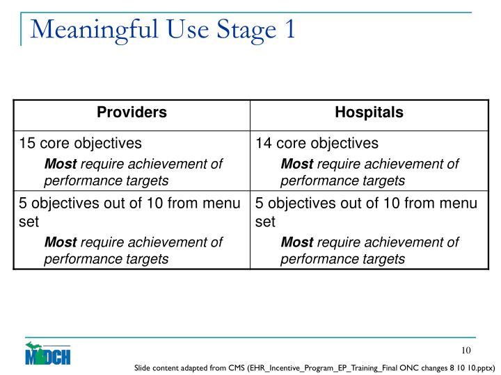 Meaningful Use Stage 1