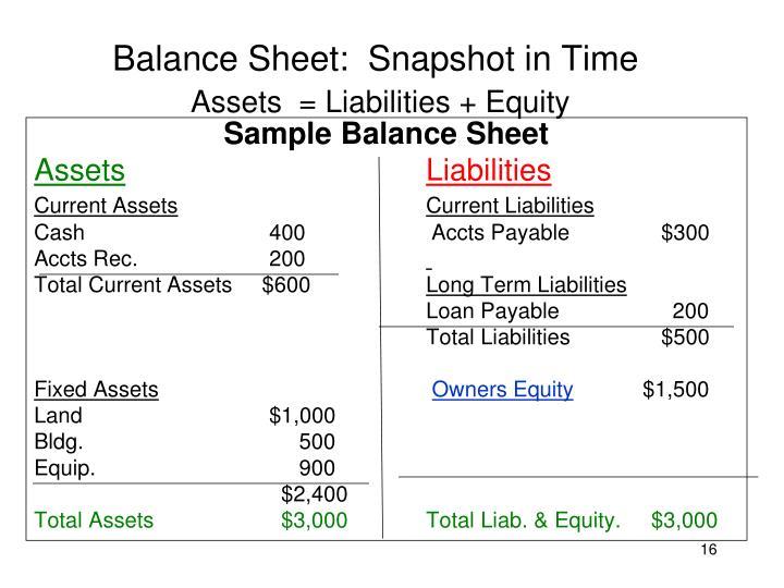 Balance Sheet:  Snapshot in Time