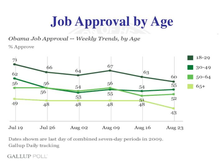 Job Approval by Age
