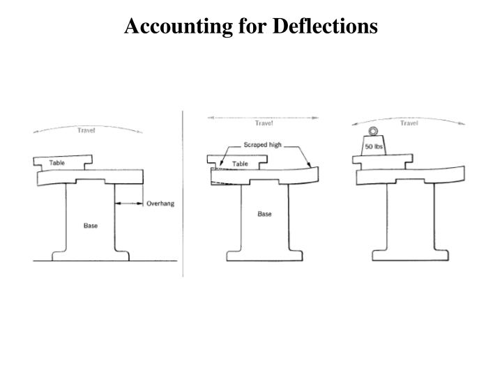 Accounting for deflections