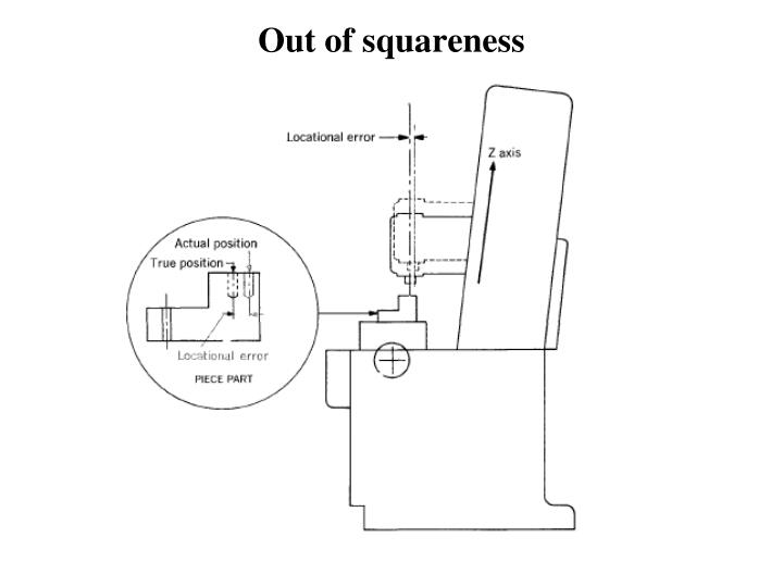 Out of squareness