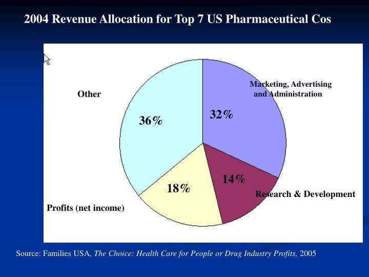 2004 Revenue Allocation for Top 7 US Pharmaceutical Cos