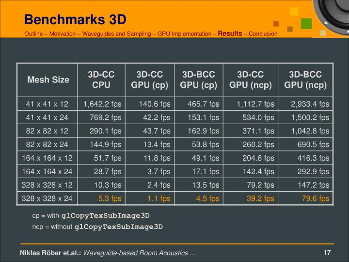 Benchmarks 3D