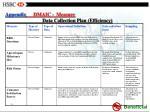 appendix dmaic measure data collection plan efficiency