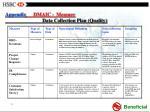 appendix dmaic measure data collection plan quality