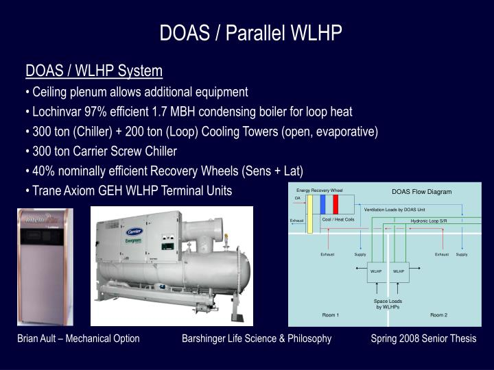 DOAS / Parallel WLHP