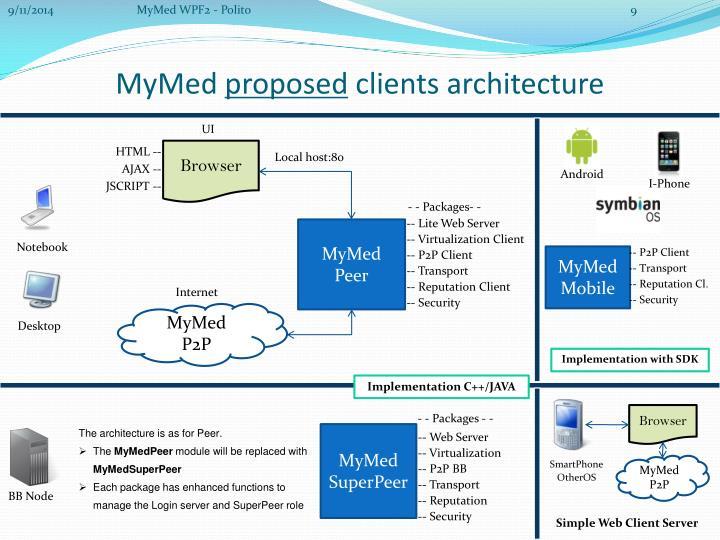 MyMed WPF2 - Polito