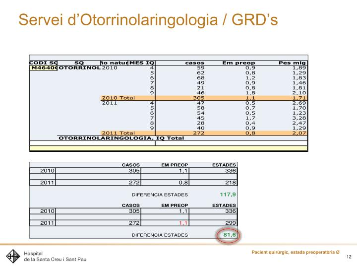 Servei d'Otorrinolaringologia / GRD's