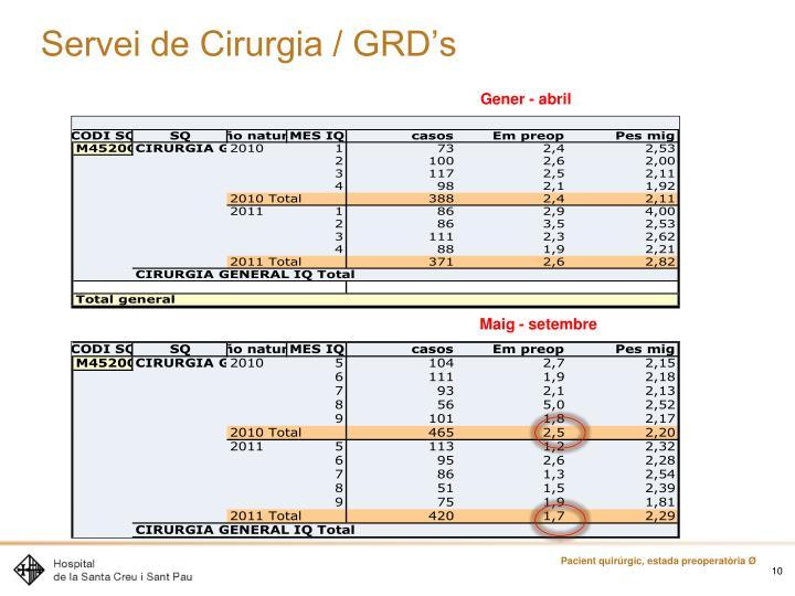Servei de Cirurgia / GRD's