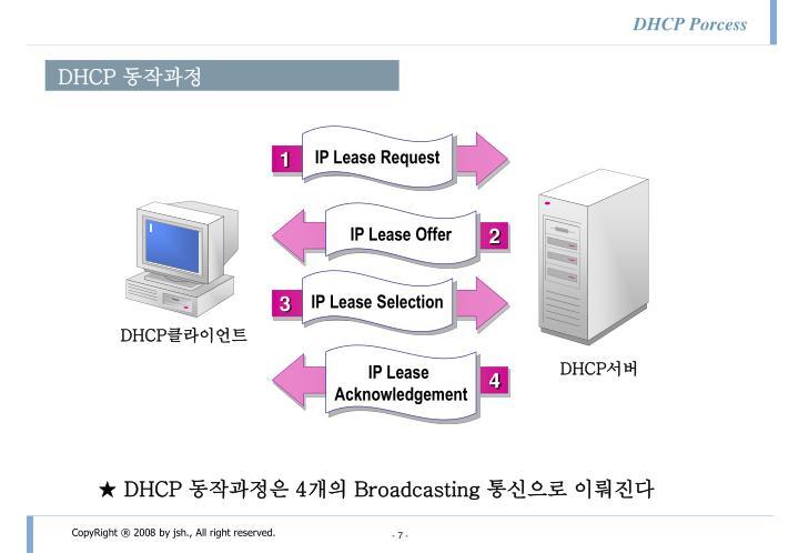 DHCP Porcess