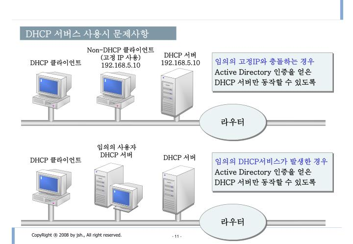 Non-DHCP