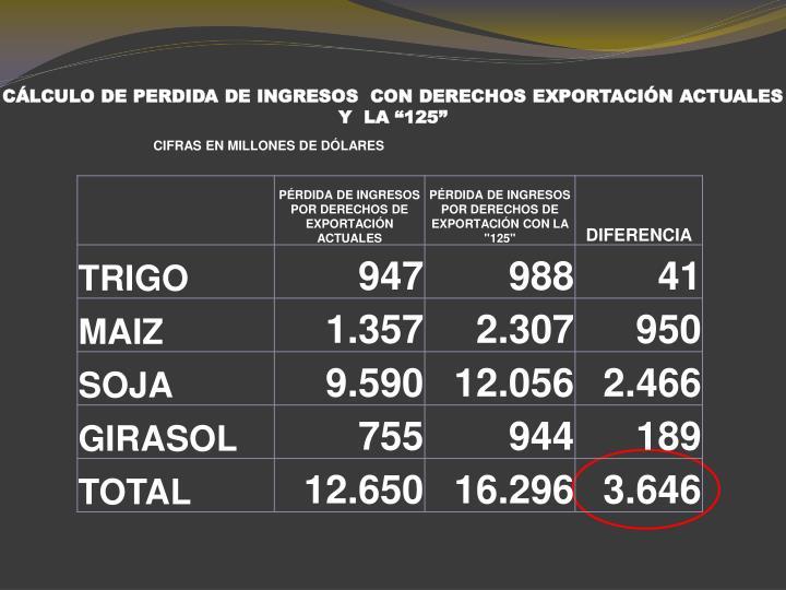 """CÁLCULO DE PERDIDA DE INGRESOS  CON DERECHOS EXPORTACIÓN ACTUALES Y  LA """"125"""""""