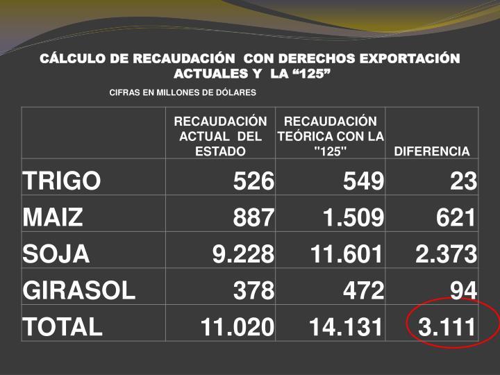 CÁLCULO DE RECAUDACIÓN  CON DERECHOS EXPORTACIÓN
