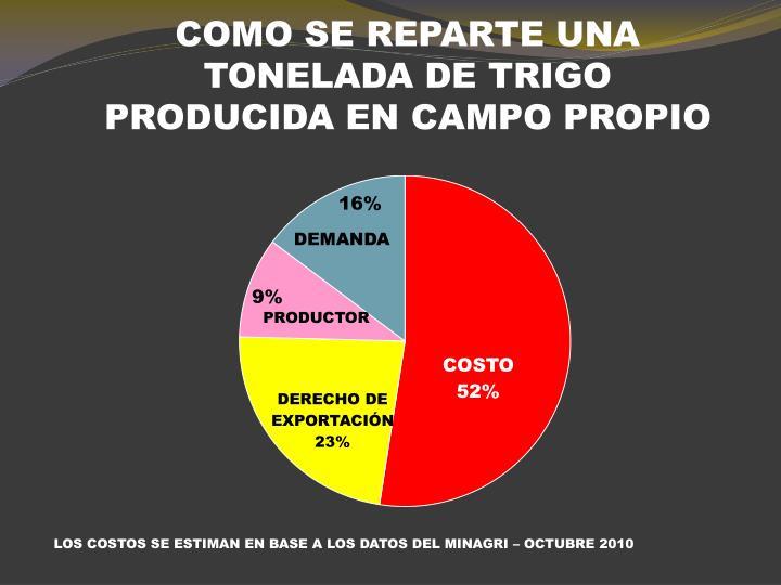 COMO SE REPARTE UNA TONELADA DE TRIGO PRODUCIDA EN CAMPO PROPIO