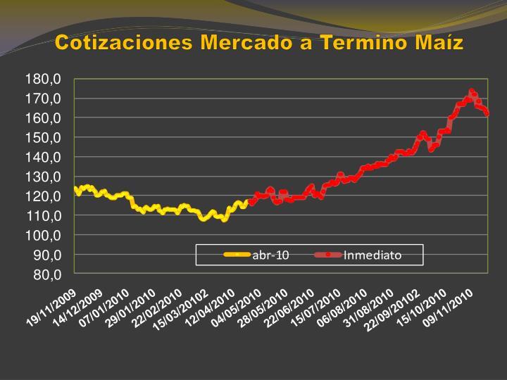 Cotizaciones Mercado a Termino Maíz