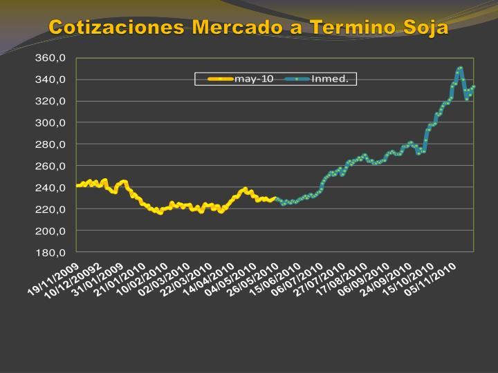 Cotizaciones Mercado a Termino Soja