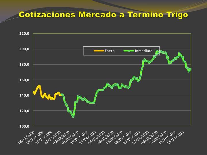 Cotizaciones Mercado a Termino Trigo