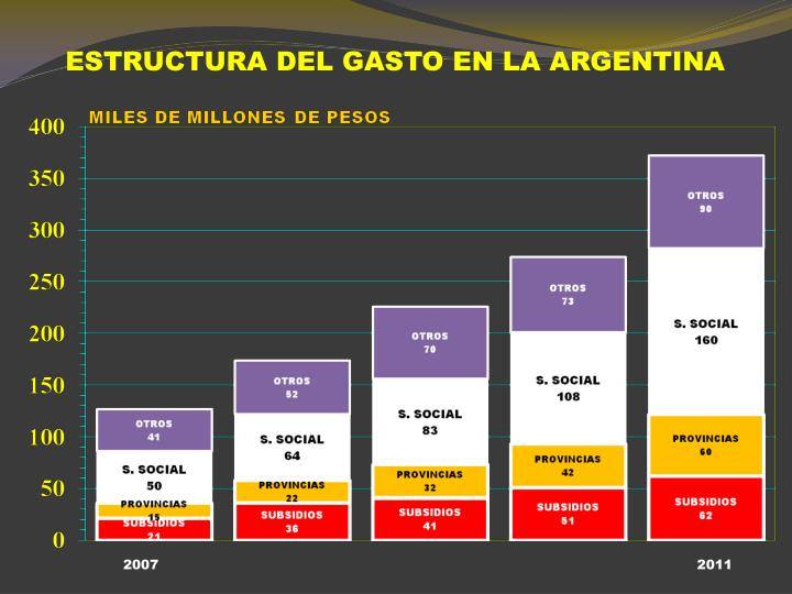ESTRUCTURA DEL GASTO EN LA ARGENTINA