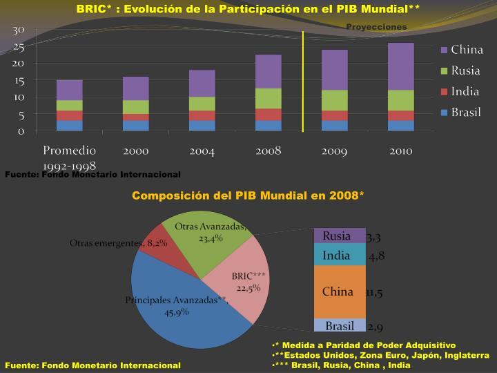 BRIC* : Evolución de la Participación en el PIB Mundial**