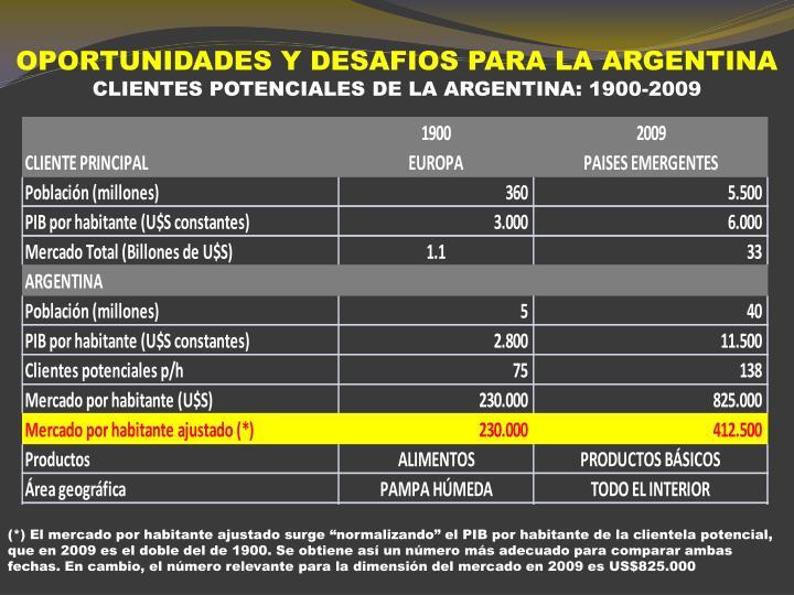 OPORTUNIDADES Y DESAFIOS PARA LA ARGENTINA