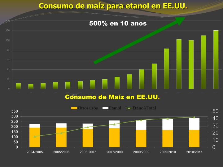 Consumo de maíz para etanol en EE.UU