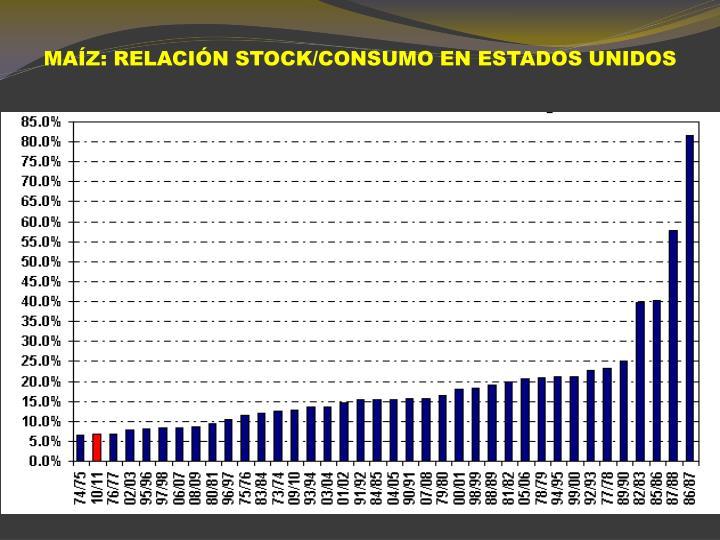MAÍZ: RELACIÓN STOCK/CONSUMO EN ESTADOS UNIDOS