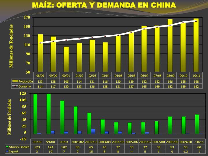 MAÍZ: OFERTA Y DEMANDA EN CHINA