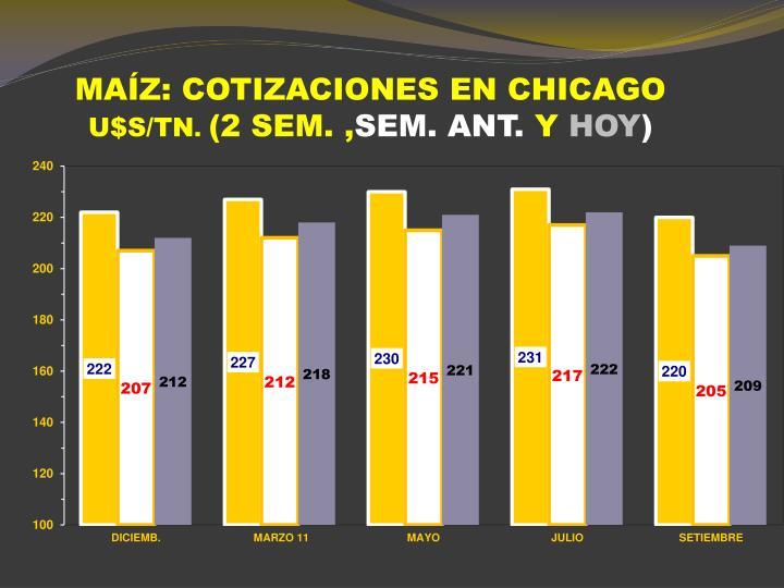 MAÍZ: COTIZACIONES EN CHICAGO