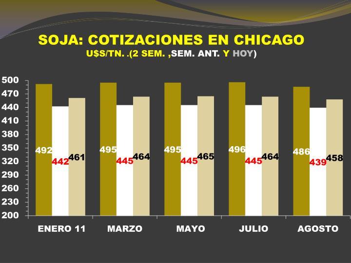 SOJA: COTIZACIONES EN CHICAGO