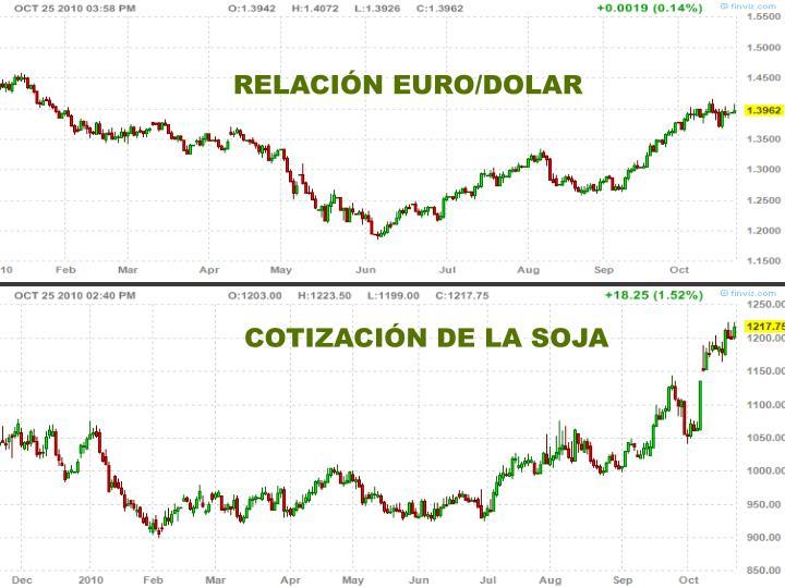 RELACIÓN EURO/DOLAR