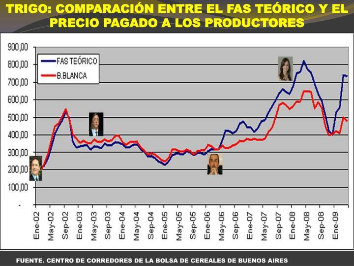 TRIGO: COMPARACIÓN ENTRE EL FAS TEÓRICO Y EL PRECIO PAGADO A LOS PRODUCTORES
