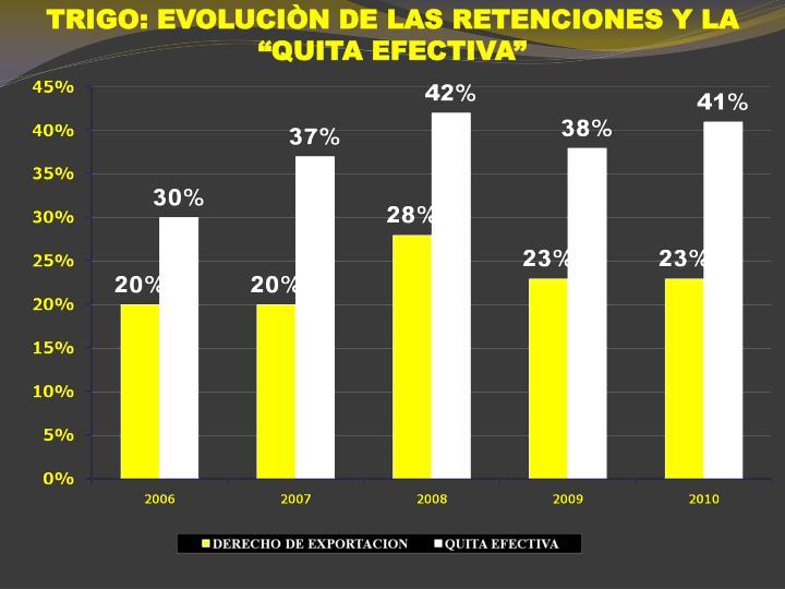 """TRIGO: EVOLUCIÒN DE LAS RETENCIONES Y LA """"QUITA EFECTIVA"""""""