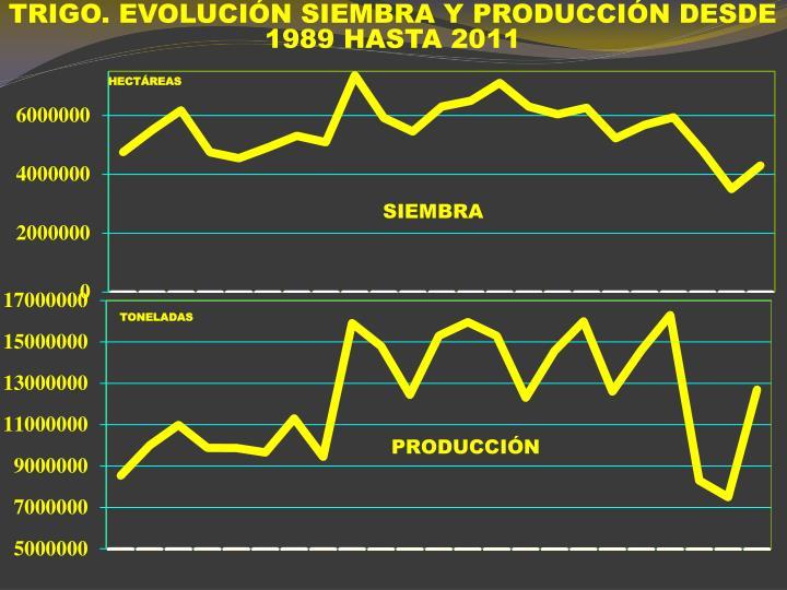 TRIGO. EVOLUCIÓN SIEMBRA Y PRODUCCIÓN DESDE 1989 HASTA 2011