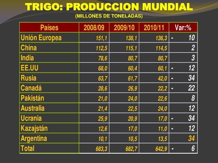 TRIGO: PRODUCCION MUNDIAL