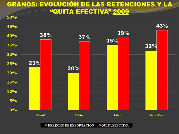 """GRANOS: EVOLUCIÒN DE LAS RETENCIONES Y LA """"QUITA EFECTIVA"""""""