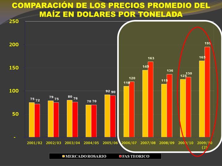 COMPARACIÓN DE LOS PRECIOS PROMEDIO DEL MAÍZ EN DOLARES POR TONELADA