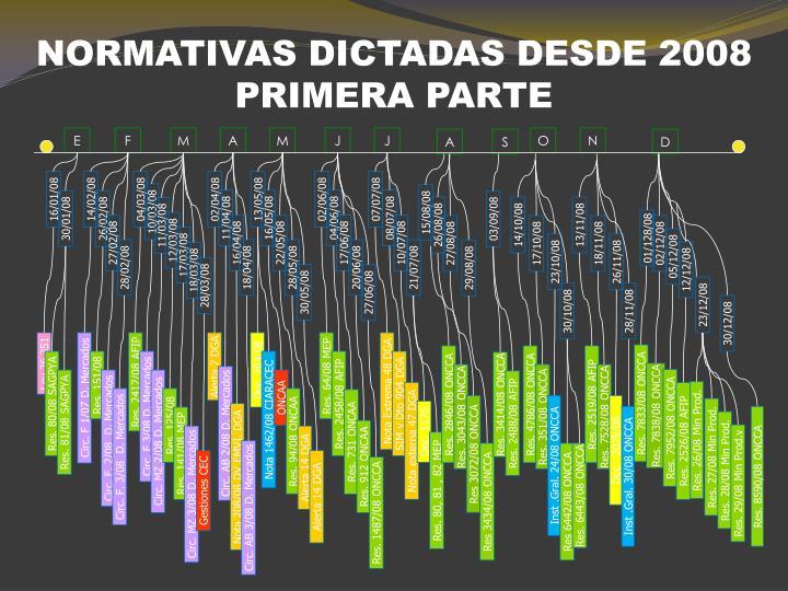 NORMATIVAS DICTADAS DESDE 2008