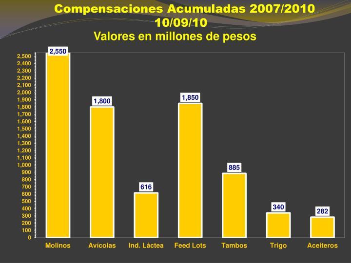 Compensaciones Acumuladas 2007/2010 10/09/10