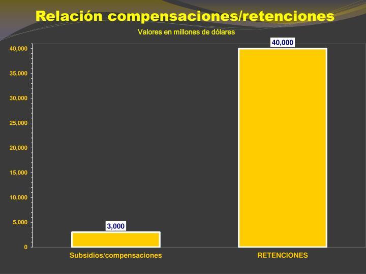 Relación compensaciones/retenciones
