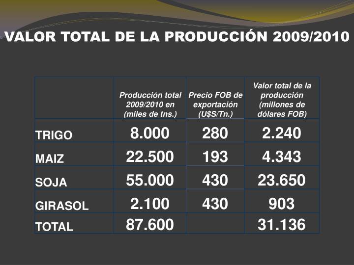 VALOR TOTAL DE LA PRODUCCIÓN 2009/2010