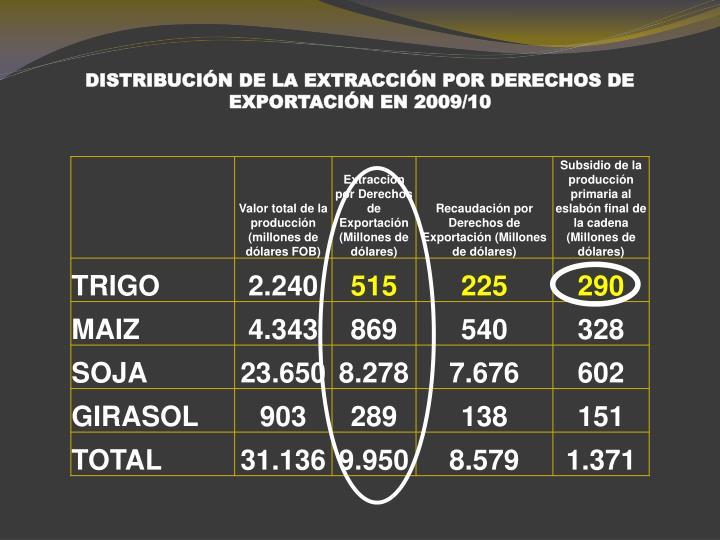 DISTRIBUCIÓN DE LA EXTRACCIÓN POR DERECHOS DE EXPORTACIÓN EN 2009/10