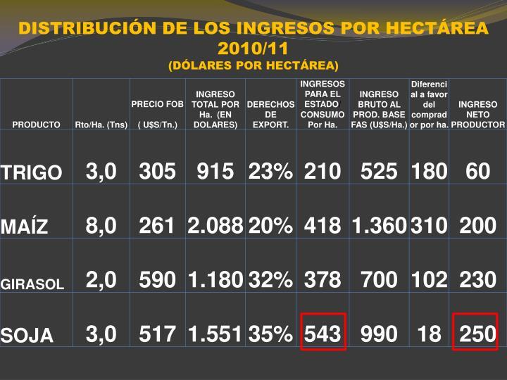 DISTRIBUCIÓN DE LOS INGRESOS POR HECTÁREA 2010/11