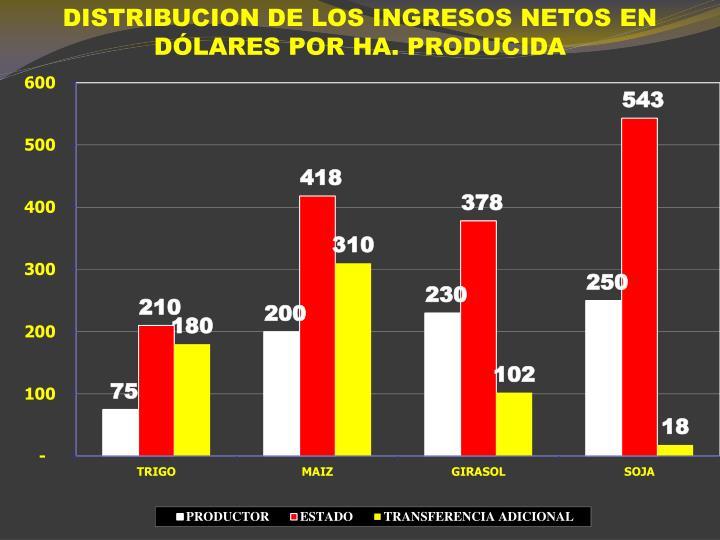 DISTRIBUCION DE LOS INGRESOS NETOS EN DÓLARES POR HA. PRODUCIDA