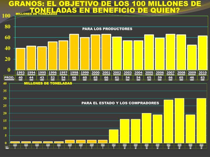 GRANOS: EL OBJETIVO DE LOS 100 MILLONES DE TONELADAS EN BENEFICIO DE QUIEN?