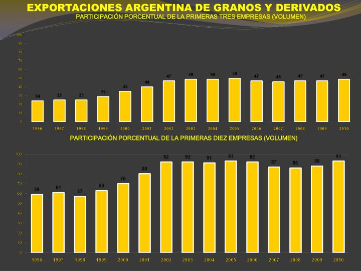EXPORTACIONES ARGENTINA DE GRANOS Y DERIVADOS