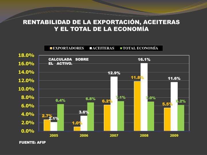 RENTABILIDAD DE LA EXPORTACIÓN, ACEITERAS  Y EL TOTAL DE LA ECONOMÍA