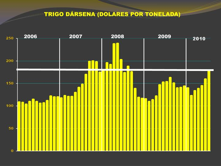 TRIGO DÁRSENA (DOLARES POR TONELADA)