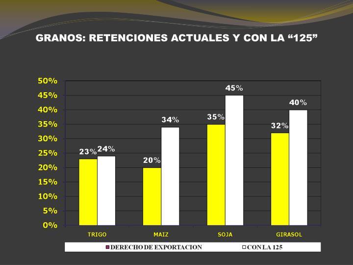 """GRANOS: RETENCIONES ACTUALES Y CON LA """"125"""""""